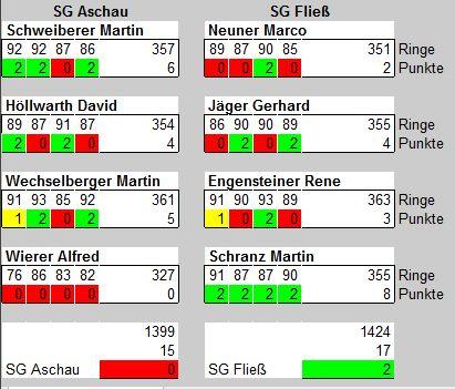 Tabelle Wettkampf Aschau-Fließ