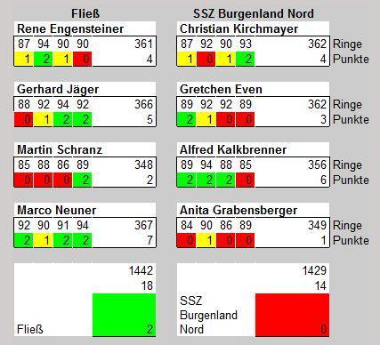 Ergebnistabelle Fließ-SSZ Burgenland Nord