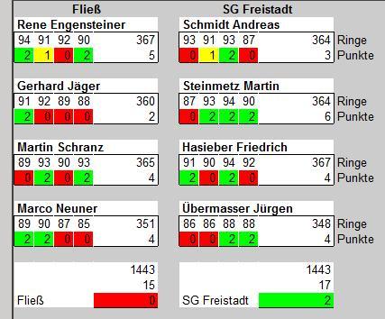 Ergebnistabelle Fließ-Freistadt