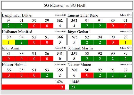 Ergebnis Fließ-Münster