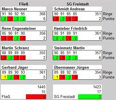Ergebnis Fließ-Freistadt